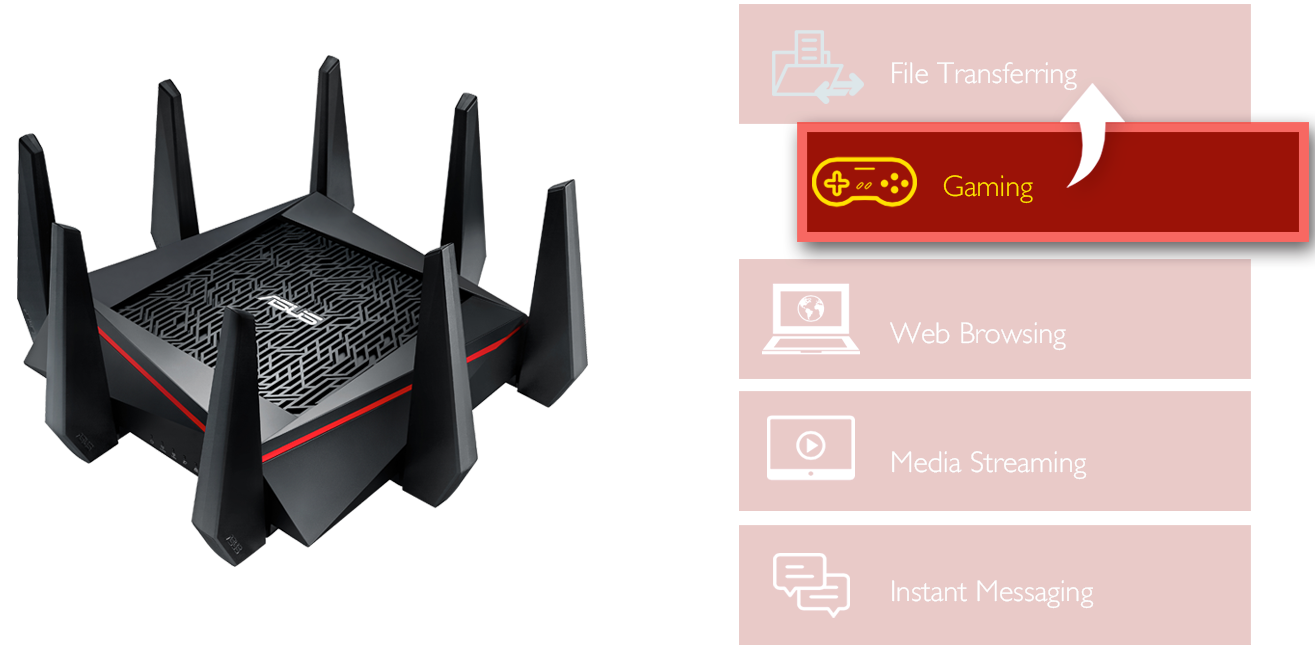 ASUS AC5300 Wi-Fi Tri-band Gigabit Wireless Router with 4x4 MU-MIMO, 4 x  LAN Ports, AiProtection Network Security and WTFast Game Accelerator,  AiMesh